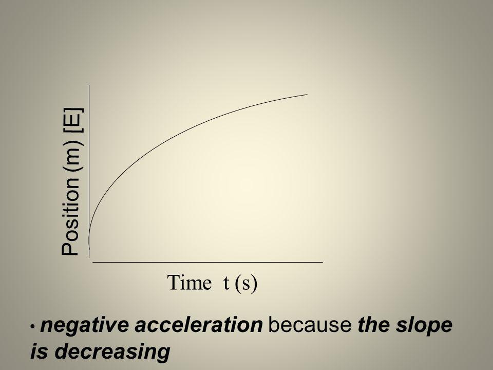 Position (m) [E] Time t (s)